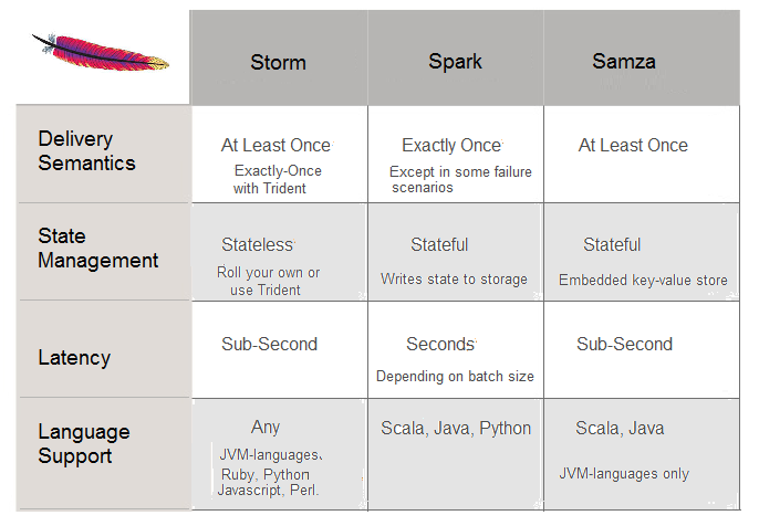 Streaming Big Data: Storm, Spark and Samza | Blog T