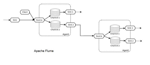 Big Data Ingestion: Flume, Kafka, and NiFi - DZone Big Data